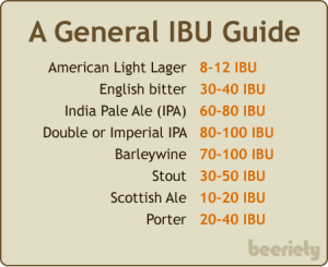 Image courtesy of craftbeeracademy.com